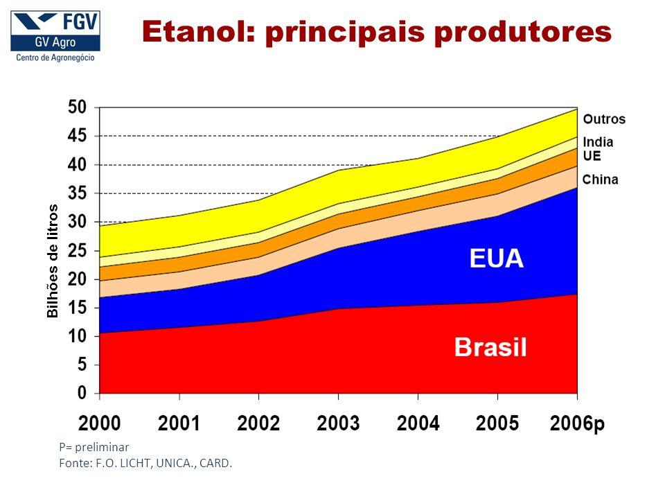 Etanol: principais produtores P= preliminar Fonte: F.O. LICHT, UNICA., CARD. Bilhões de litros