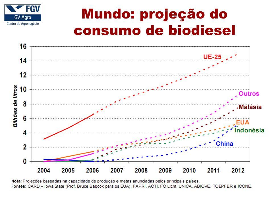 Mundo: projeção do consumo de biodiesel