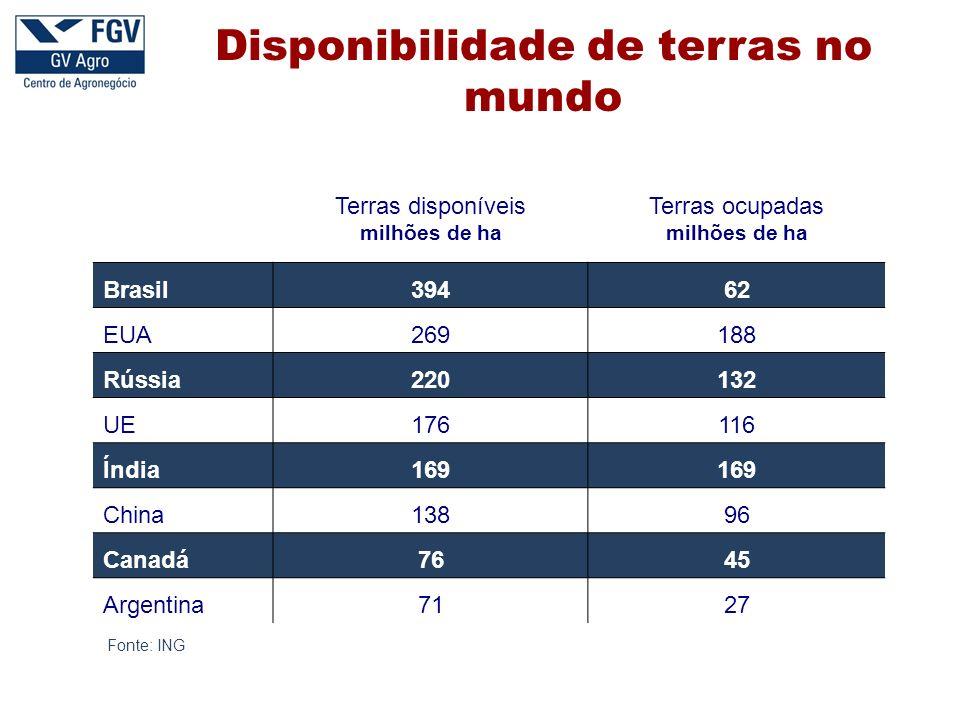 Disponibilidade de terras no mundo Terras disponíveis milhões de ha Terras ocupadas milhões de ha Brasil39462 EUA269188 Rússia220132 UE176116 Índia169 China13896 Canadá7645 Argentina7127 Fonte: ING
