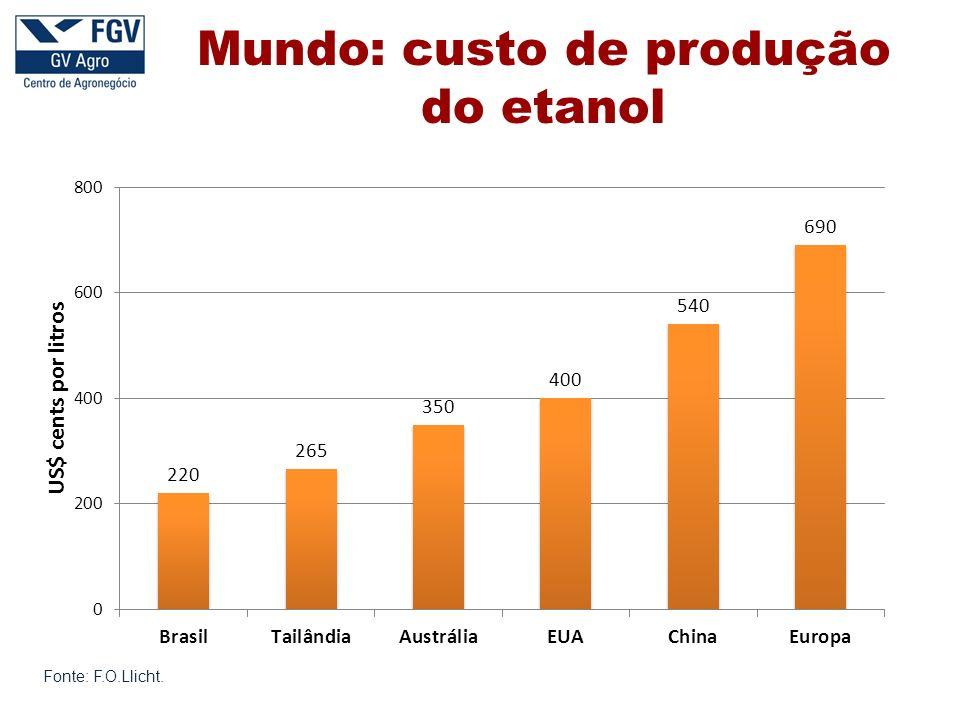 Fonte: F.O.Llicht. Mundo: custo de produção do etanol