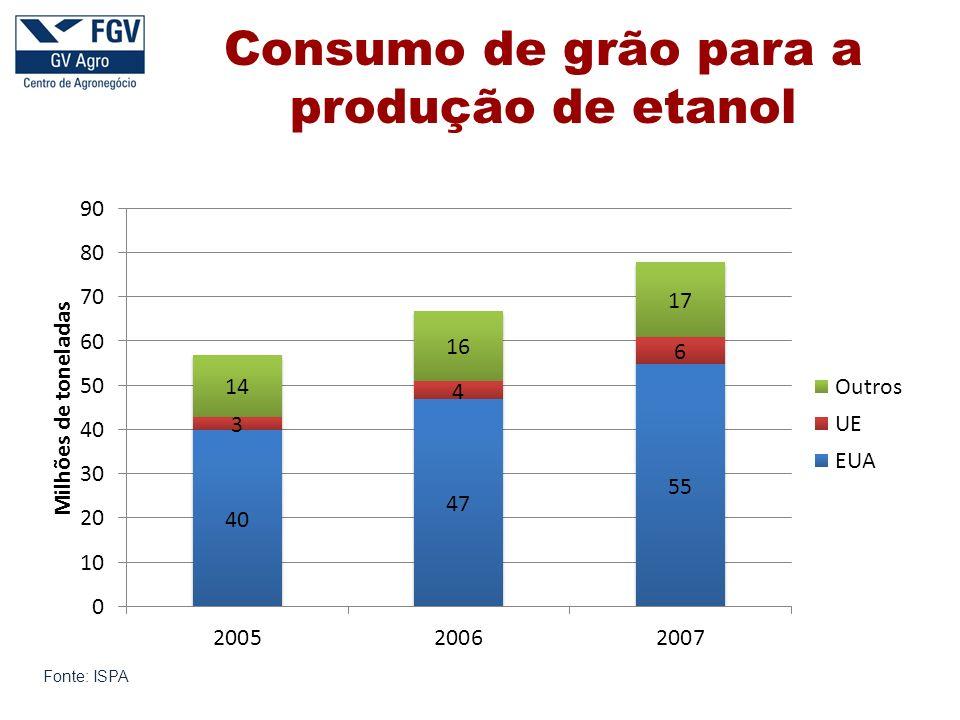 Consumo de grão para a produção de etanol Fonte: ISPA