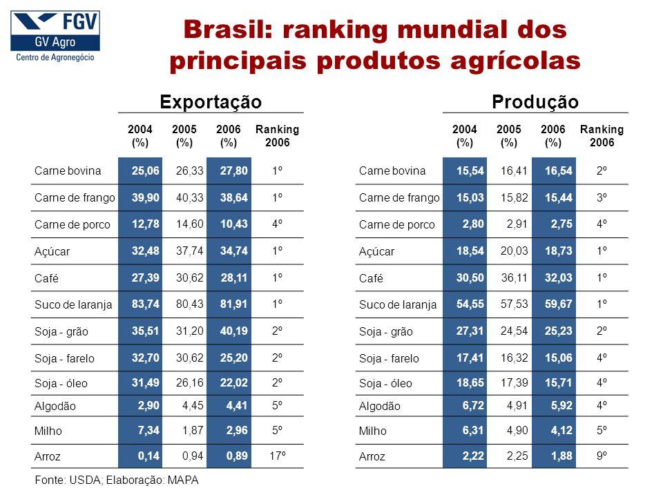 Fonte: Estimativas da AGE / MAPA Brasil: projeção da oferta e demanda de etanol As projeções referentes à produção, ao consumo e à exportação refletem grande dinamismo, devido, especialmente, ao crescimento do consumo interno e das exportações.