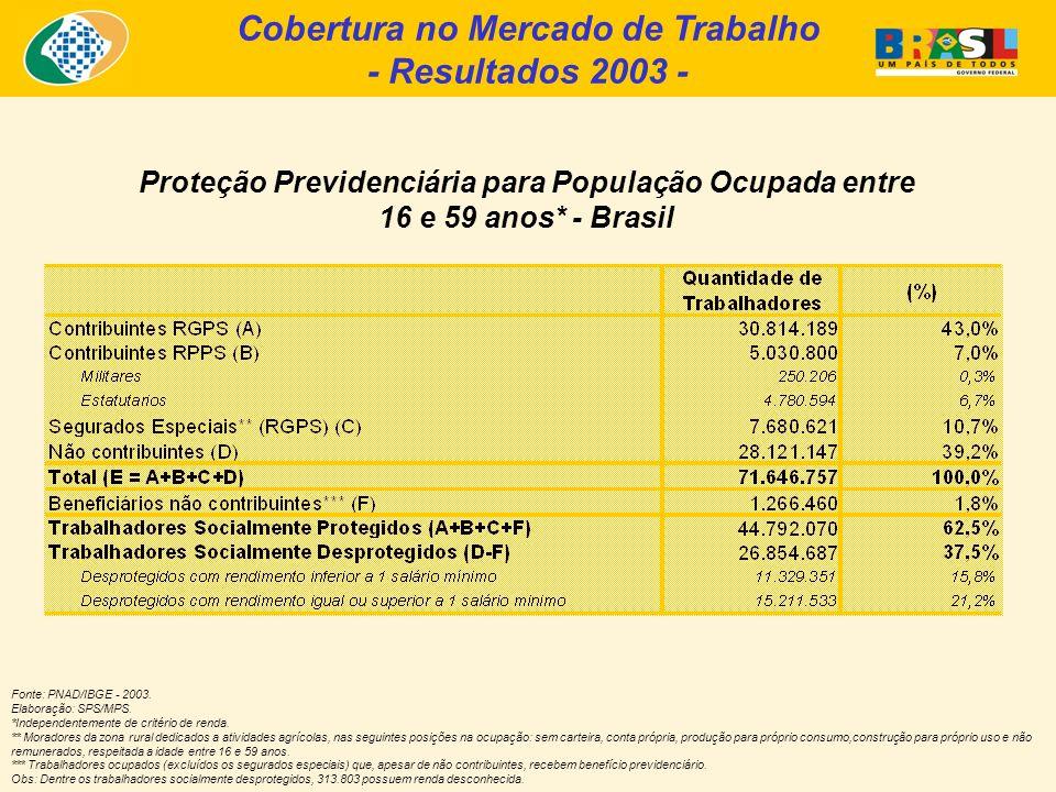 Cobertura no Mercado de Trabalho - Resultados 2003 - Proteção Previdenciária para População Ocupada entre 16 e 59 anos* - Brasil Fonte: PNAD/IBGE - 20