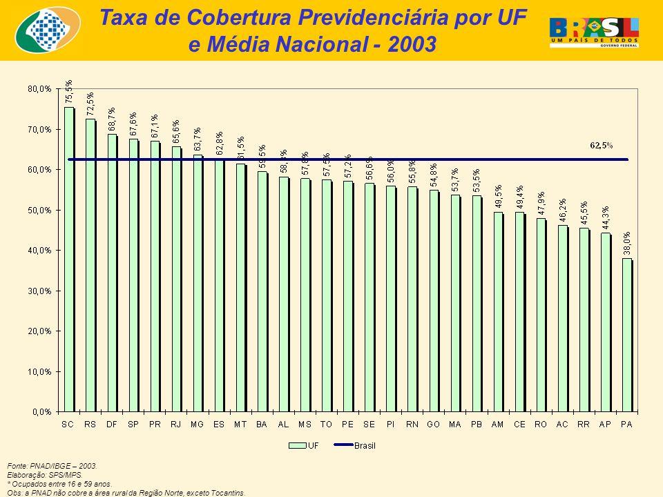 Taxa de Cobertura Previdenciária por UF e Média Nacional - 2003 Fonte: PNAD/IBGE – 2003. Elaboração: SPS/MPS. * Ocupados entre 16 e 59 anos. Obs: a PN
