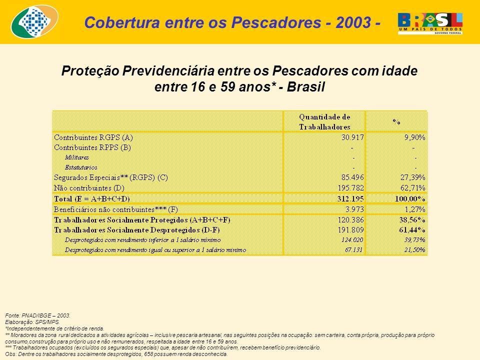 Cobertura entre os Pescadores - 2003 - Proteção Previdenciária entre os Pescadores com idade entre 16 e 59 anos* - Brasil Fonte: PNAD/IBGE – 2003. Ela