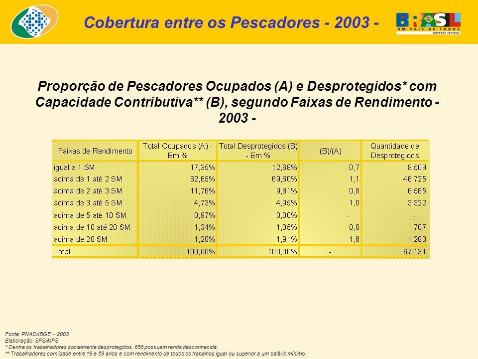 Proporção de Pescadores Ocupados (A) e Desprotegidos* com Capacidade Contributiva** (B), segundo Faixas de Rendimento - 2003 - Fonte: PNAD/IBGE – 2003