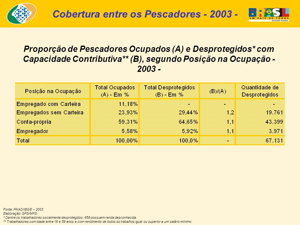 Proporção de Pescadores Ocupados (A) e Desprotegidos* com Capacidade Contributiva** (B), segundo Posição na Ocupação - 2003 - Fonte: PNAD/IBGE – 2003.