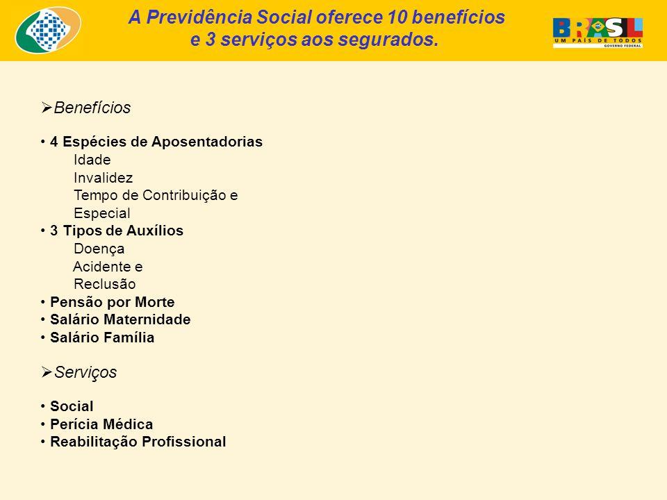 A Previdência Social oferece 10 benefícios e 3 serviços aos segurados. Benefícios 4 Espécies de Aposentadorias Idade Invalidez Tempo de Contribuição e