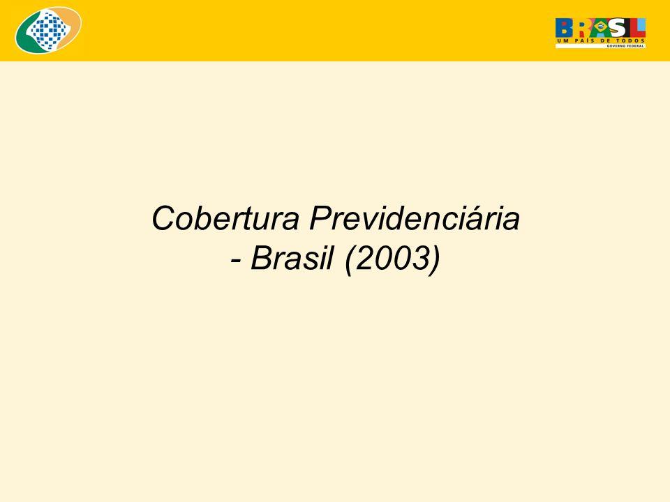 BRASIL: Panorama da Proteção Previdenciária da População Ocupada (entre 16 e 59 anos) - 2003 Fonte: Microdados PNAD 2003 Elaboração: SPS/MPS * Na PNAD essas pessoas se auto-declaram não contribuintes ** Inclui 313,8 mil de desprotegidos com rendimento ignorado Obs: A PNAD não cobre a área rural da Região Norte, exceto Tocantins.