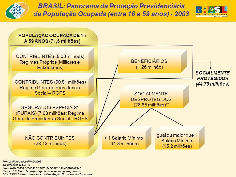 BRASIL: Panorama da Proteção Previdenciária da População Ocupada (entre 16 e 59 anos) - 2003 Fonte: Microdados PNAD 2003 Elaboração: SPS/MPS * Na PNAD