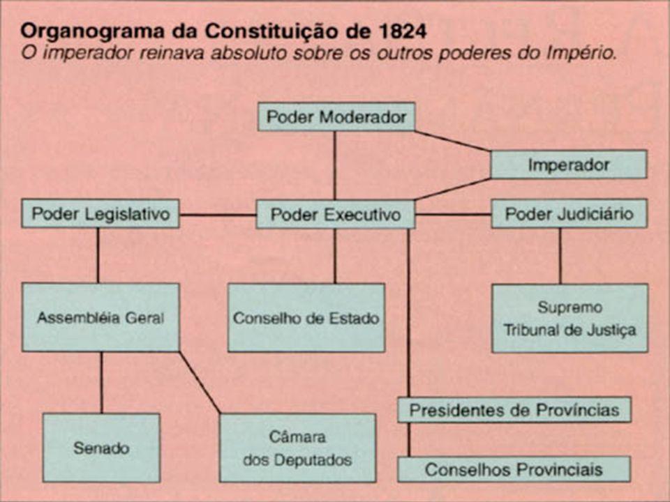 O AUTORITARISMOS DE DOM PEDRO I Embora a Constituição de 1824 determine que o regime vigente no país seja liberal, o governo é autoritário.
