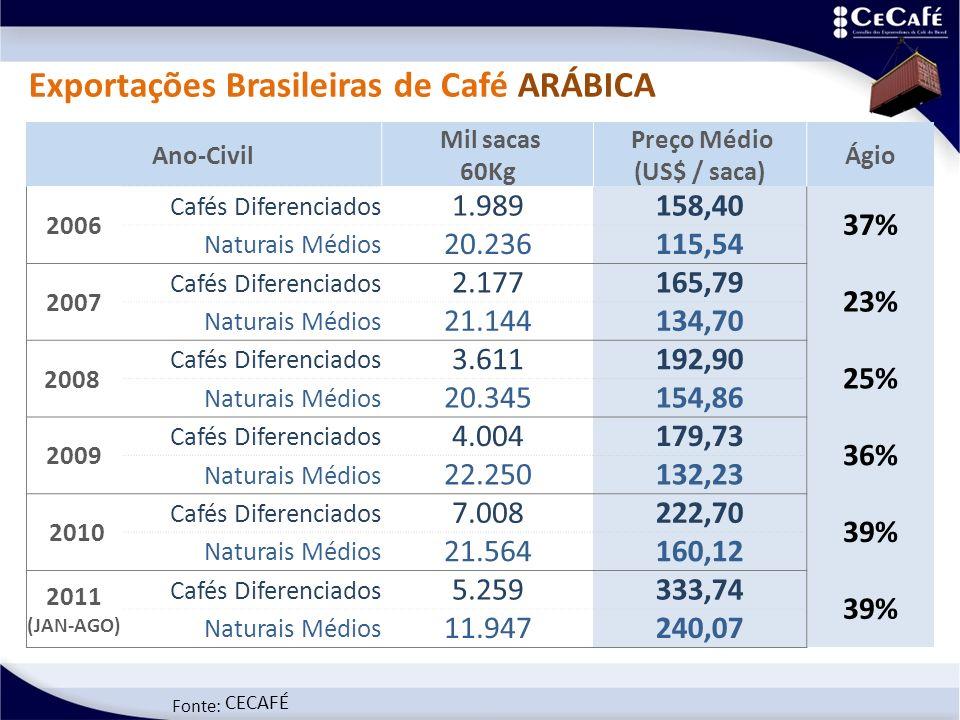 Fonte: CECAFÉ Exportações Brasileiras de Café ARÁBICA Ano-Civil Mil sacas 60Kg Preço Médio (US$ / saca) Ágio 2006 Cafés Diferenciados 1.989158,40 37% Naturais Médios 20.236115,54 2007 Cafés Diferenciados 2.177165,79 23% Naturais Médios 21.144134,70 2008 Cafés Diferenciados 3.611192,90 25% Naturais Médios 20.345154,86 2009 Cafés Diferenciados 4.004179,73 36% Naturais Médios 22.250132,23 2010 Cafés Diferenciados 7.008222,70 39% Naturais Médios 21.564160,12 2011 (JAN-AGO) Cafés Diferenciados 5.259333,74 39% Naturais Médios 11.947240,07