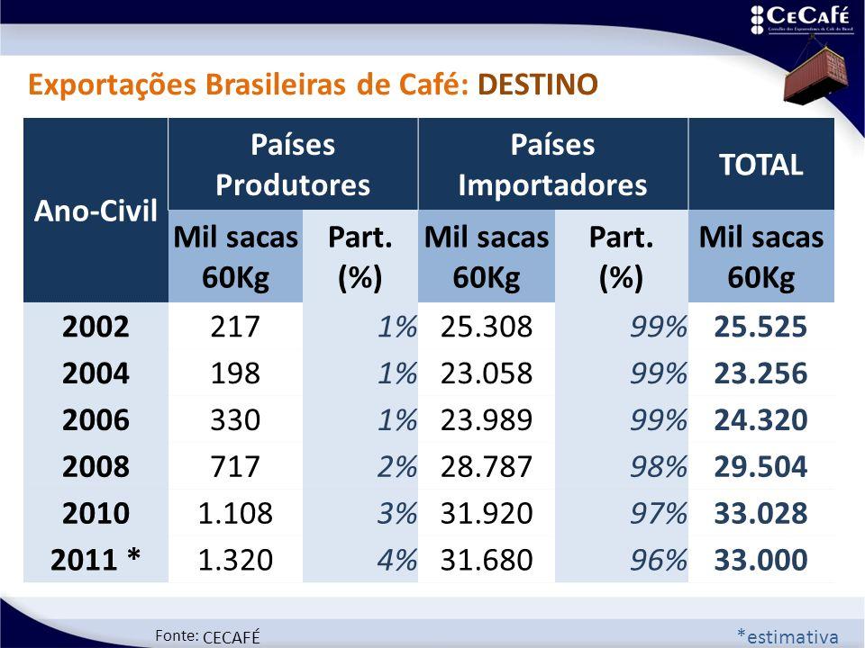 Fonte: CECAFÉ Exportações Brasileiras de Café: DESTINO Ano-Civil Países Produtores Países Importadores TOTAL Mil sacas 60Kg Part. (%) Mil sacas 60Kg P
