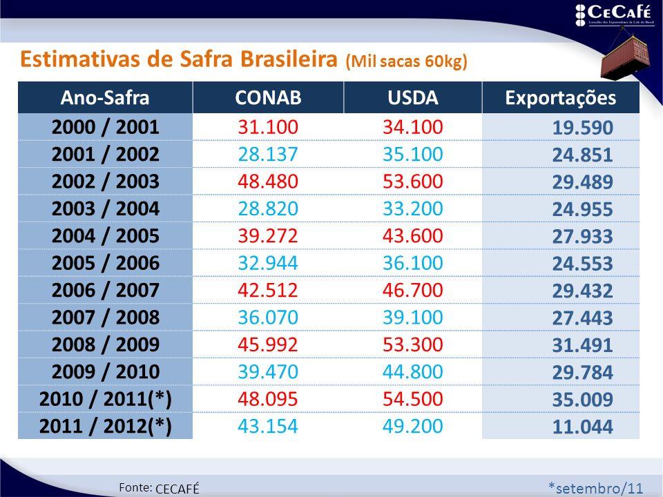 Fonte: CECAFÉ *setembro/11 Estimativas de Safra Brasileira (Mil sacas 60kg) Ano-SafraCONABUSDAExportações 2000 / 200131.10034.100 19.590 2001 / 200228