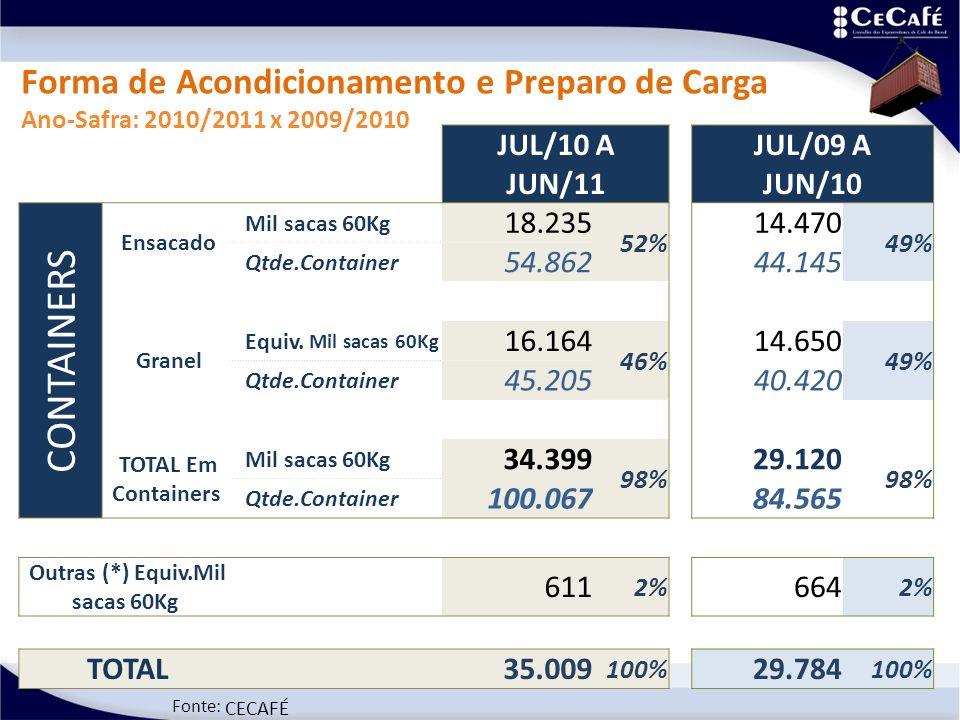 Fonte: CECAFÉ Forma de Acondicionamento e Preparo de Carga Ano-Safra: 2010/2011 x 2009/2010 JUL/10 A JUN/11 JUL/09 A JUN/10 CONTAINERS Ensacado Mil sacas 60Kg 18.235 52% 14.470 49% Qtde.Container 54.86244.145 Granel Equiv.