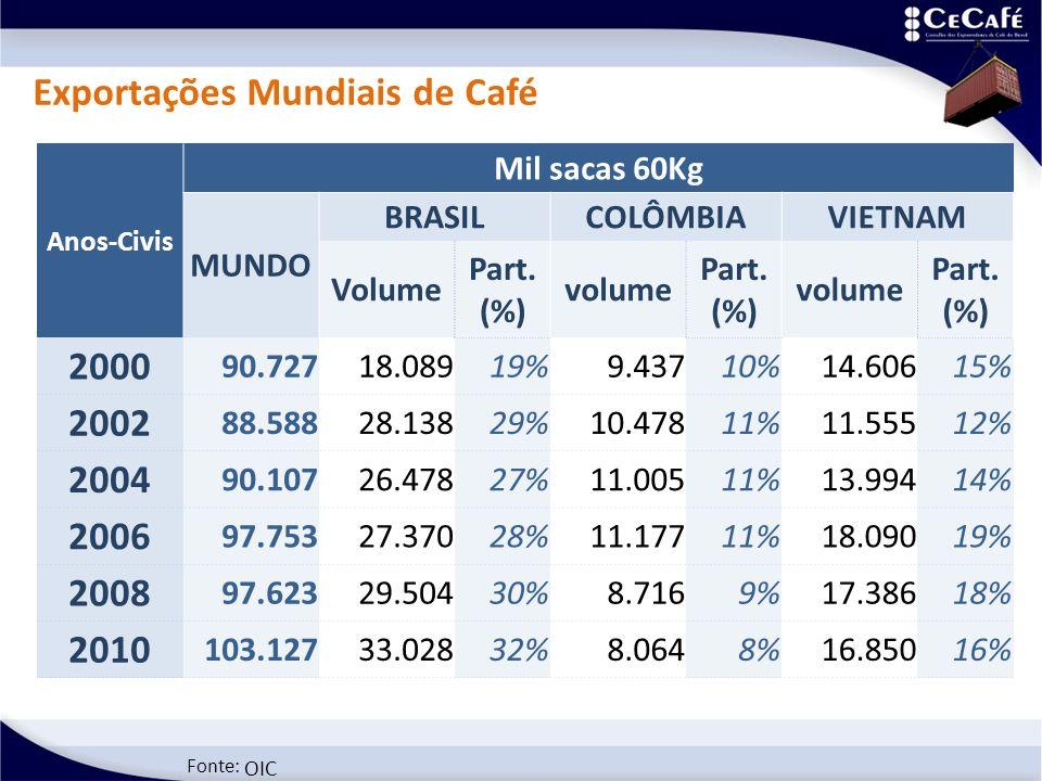 Fonte: OIC Exportações Mundiais de Café Anos-Civis Mil sacas 60Kg MUNDO BRASILCOLÔMBIAVIETNAM Volume Part. (%) volume Part. (%) volume Part. (%) 2000