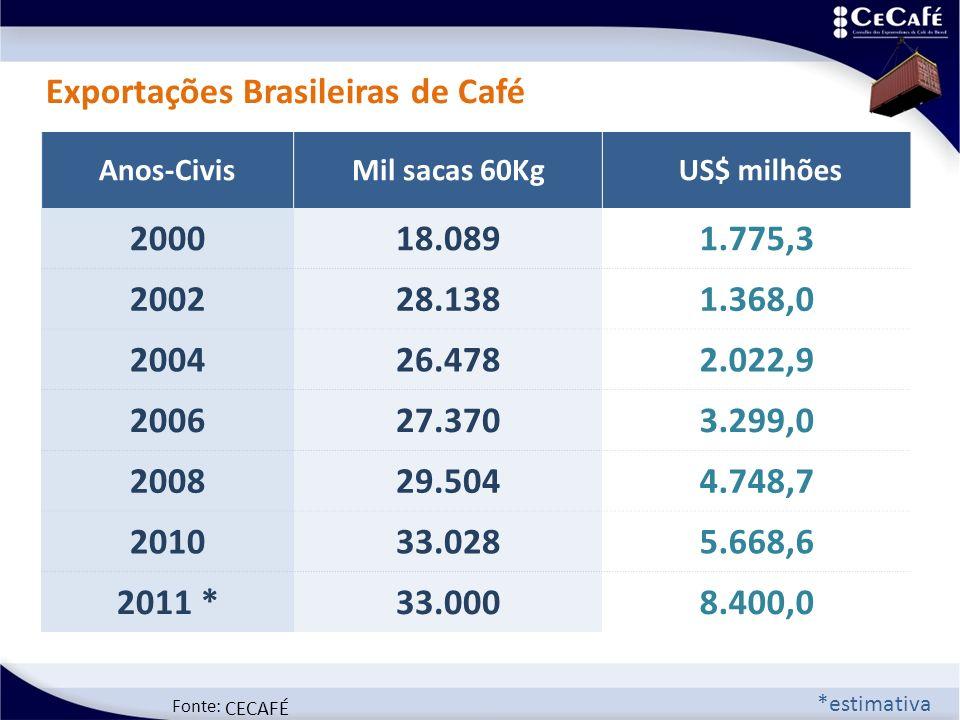 Fonte: Anos-CivisMil sacas 60Kg US$ milhões 200018.0891.775,3 200228.1381.368,0 200426.4782.022,9 200627.3703.299,0 200829.5044.748,7 201033.0285.668,6 2011 *33.0008.400,0 CECAFÉ *estimativa Exportações Brasileiras de Café
