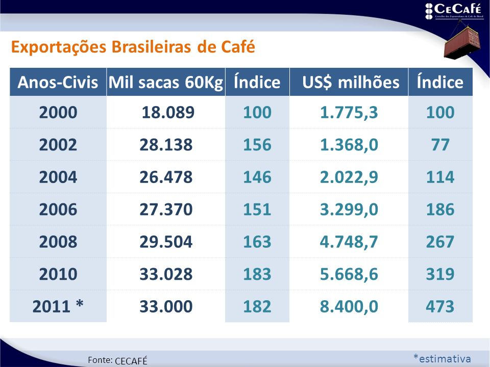 Fonte: CECAFÉ *estimativa Exportações Brasileiras de Café Anos-CivisMil sacas 60KgÍndice US$ milhõesÍndice 2000 18.0891001.775,3100 200228.1381561.368,077 200426.4781462.022,9114 200627.3701513.299,0186 200829.5041634.748,7267 201033.0281835.668,6319 2011 *33.0001828.400,0473