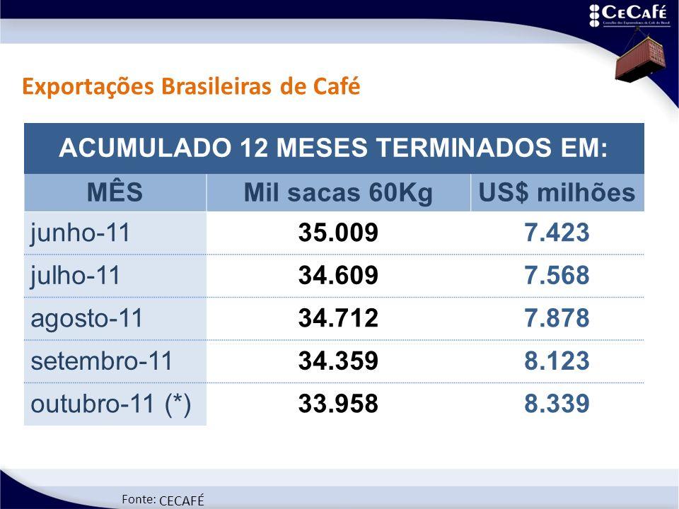 Fonte: CECAFÉ Exportações Brasileiras de Café ACUMULADO 12 MESES TERMINADOS EM: MÊSMil sacas 60KgUS$ milhões junho-1135.0097.423 julho-1134.6097.568 agosto-1134.7127.878 setembro-1134.3598.123 outubro-11 (*)33.9588.339