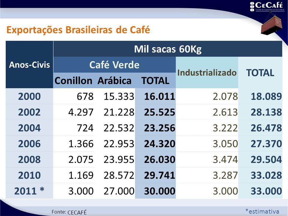 Fonte: CECAFÉ Exportações Brasileiras de Café *estimativa Anos-Civis Mil sacas 60Kg Café Verde Industrializado TOTAL ConillonArábicaTOTAL 200067815.33316.0112.07818.089 20024.29721.22825.5252.61328.138 200472422.53223.2563.22226.478 20061.36622.95324.3203.05027.370 20082.07523.95526.0303.47429.504 20101.16928.57229.7413.28733.028 2011 *3.00027.00030.0003.00033.000