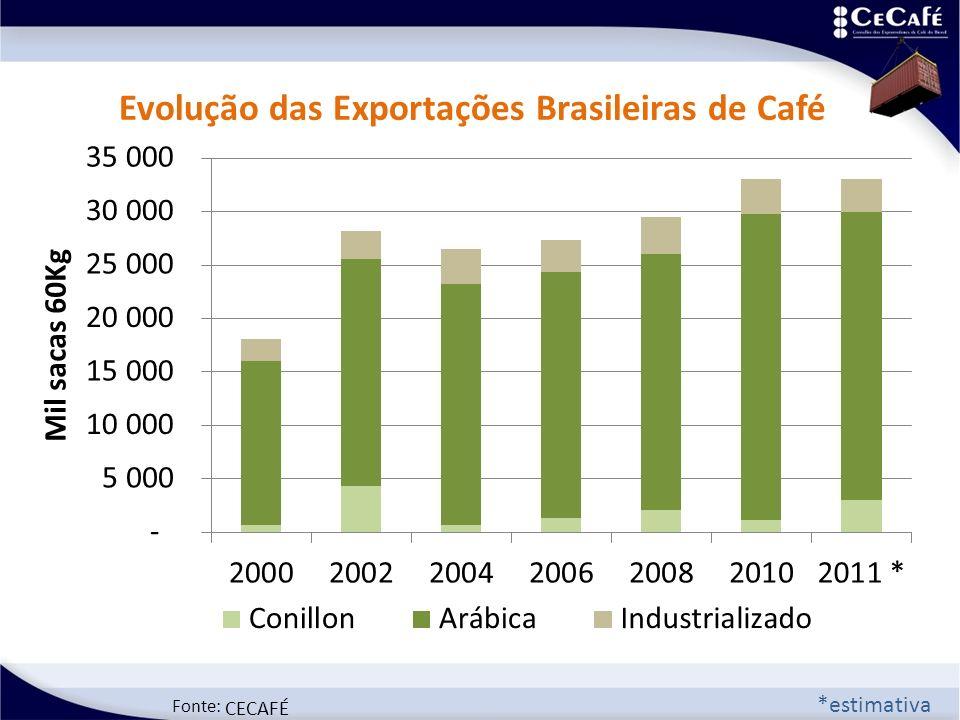 Fonte: CECAFÉ *estimativa