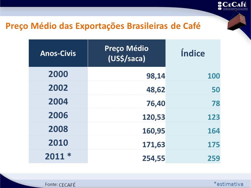 Fonte: CECAFÉ Preço Médio das Exportações Brasileiras de Café *estimativa Anos-Civis Preço Médio (US$/saca) Índice 2000 98,14100 2002 48,6250 2004 76,4078 2006 120,53123 2008 160,95164 2010 171,63175 2011 * 254,55259