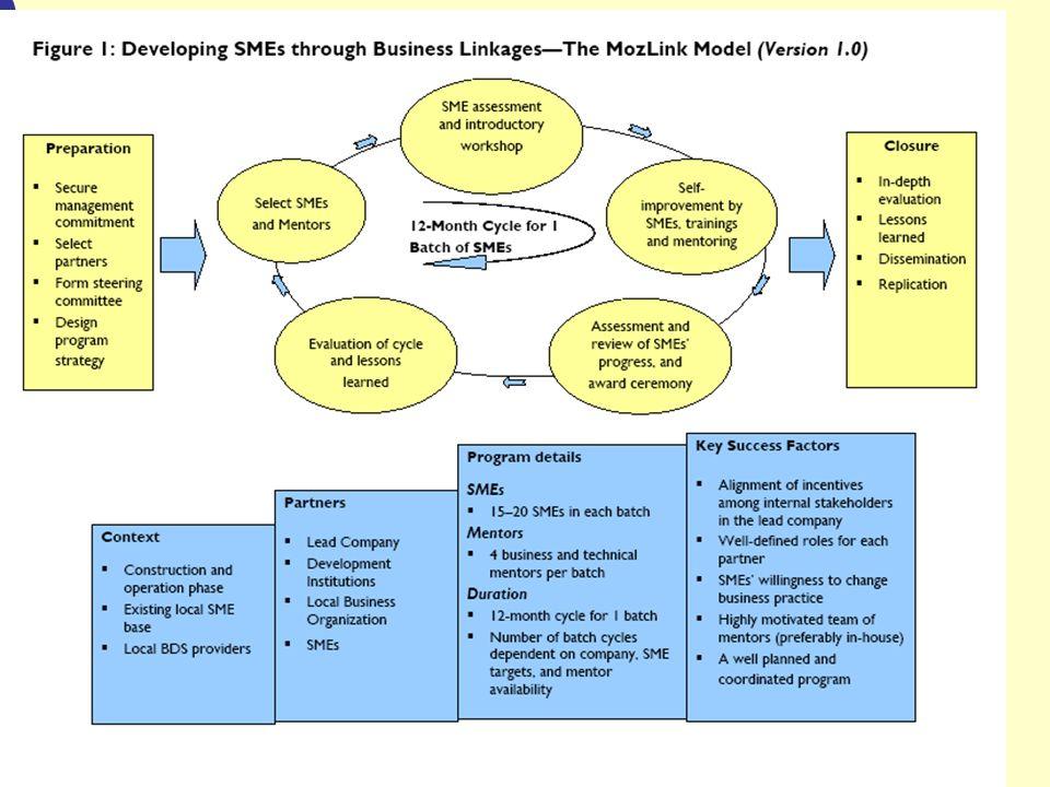 (5) Melhor Acesso ao Financiamento Os serviços financeiros são críticos para o sucesso das PMEs na elevação da produção e melhoria da tecnologia, mas as PMEs são muitas vezes consideradas como sendo de alto risco.