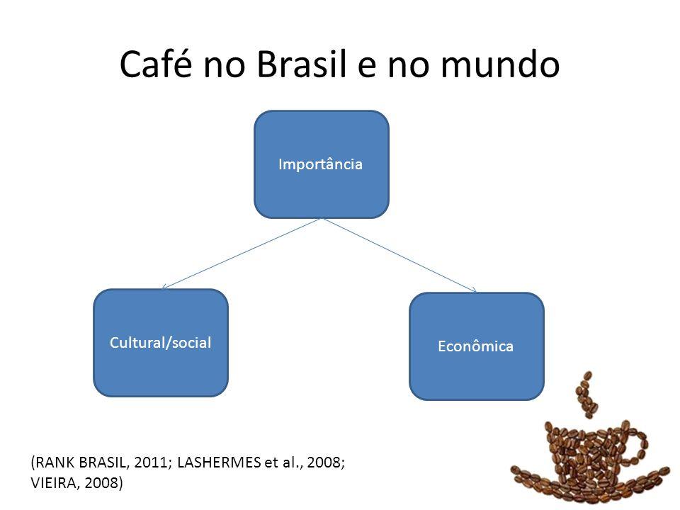 Café no Brasil e no mundo Importância Cultural/social Econômica (RANK BRASIL, 2011; LASHERMES et al., 2008; VIEIRA, 2008)