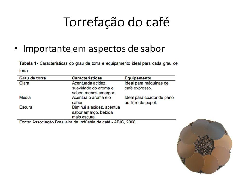 Torrefação do café Importante em aspectos de sabor