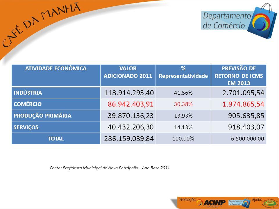 ATIVIDADE ECONÔMICAVALOR ADICIONADO 2011 % Representatividade PREVISÃO DE RETORNO DE ICMS EM 2013 INDÚSTRIA 118.914.293,40 41,56% 2.701.095,54 COMÉRCIO 86.942.403,91 30,38% 1.974.865,54 PRODUÇÃO PRIMÁRIA 39.870.136,23 13,93% 905.635,85 SERVIÇOS 40.432.206,30 14,13% 918.403,07 TOTAL 286.159.039,84 100,00%6.500.000,00 Fonte: Prefeitura Municipal de Nova Petrópolis – Ano Base 2011