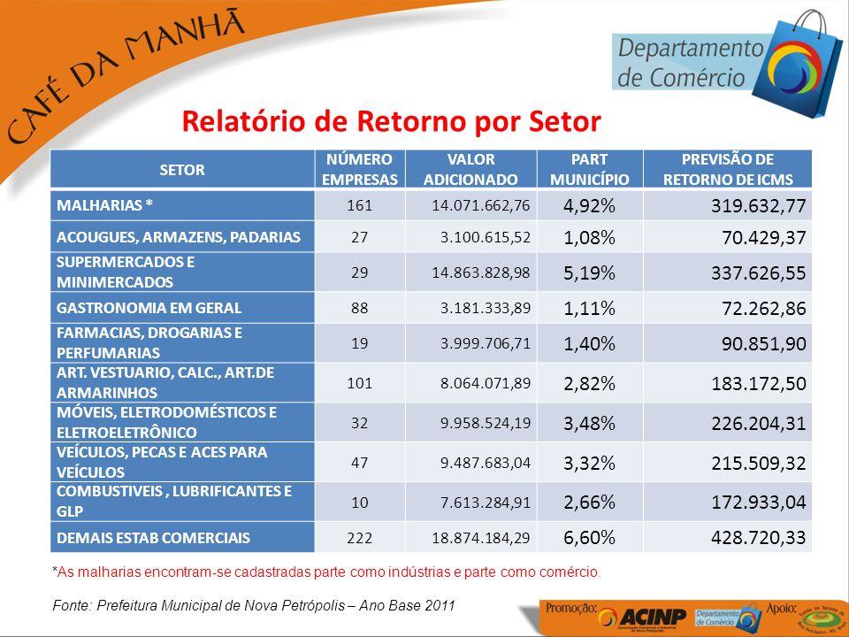 SETOR NÚMERO EMPRESAS VALOR ADICIONADO PART MUNICÍPIO PREVISÃO DE RETORNO DE ICMS MALHARIAS *16114.071.662,76 4,92%319.632,77 ACOUGUES, ARMAZENS, PADA