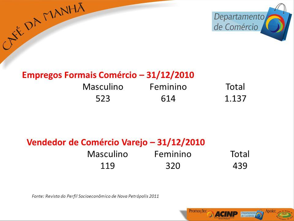 Empregos Formais Comércio – 31/12/2010 MasculinoFemininoTotal 5236141.137 Vendedor de Comércio Varejo – 31/12/2010 MasculinoFemininoTotal 119320439 Fonte: Revista do Perfil Socioeconômico de Nova Petrópolis 2011