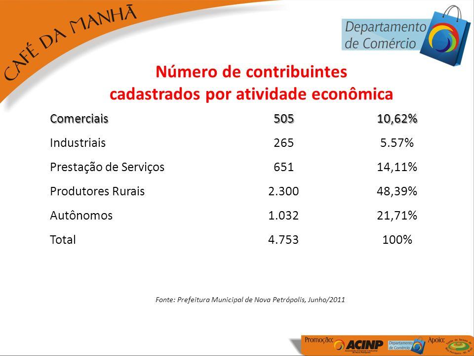 Estratificação das Empresas do Município Comércio – Nº de Empresas por Segmento - 2010 CategoriaEmpresasPercentual Vestuário e calçados9017,82% Confecções6813,47% Artesanato142,77% Mercados, armazéns e fruteiras448,71% Gastronomia (restaurantes, bares, lancherias e cafés coloniais) 8316,44% Móveis, eletrodomésticos e eletroeletrônicos132,57% Agropecuária e agricultura em geral122,38% Construção Civil112,18% Combustível e GLP91,78% Farmácias e drogarias112,18% Comércio de veículos e acessórios214,16% Comércio em Geral12925,54% Total505100,00% Fonte: Revista do Perfil Socioeconômico de Nova Petrópolis 2011