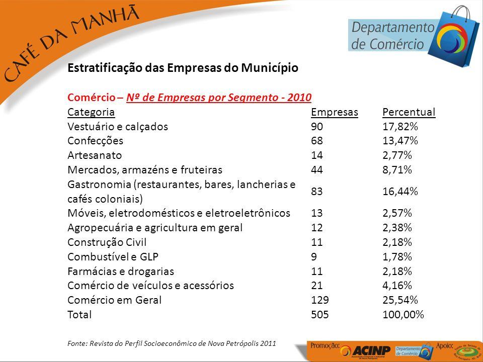 Estratificação das Empresas do Município Comércio – Nº de Empresas por Segmento - 2010 CategoriaEmpresasPercentual Vestuário e calçados9017,82% Confec