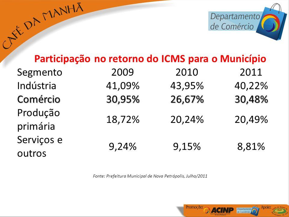 Participação no retorno do ICMS para o Município Segmento200920102011 Indústria41,09%43,95%40,22% Comércio30,95%26,67%30,48% Produção primária 18,72%20,24%20,49% Serviços e outros 9,24%9,15%8,81% Fonte: Prefeitura Municipal de Nova Petrópolis, Julho/2011