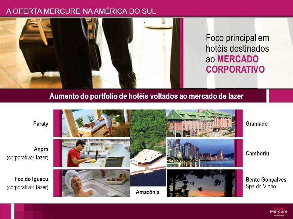 Foco principal em hotéis destinados ao MERCADO CORPORATIVO Aumento do portfolio de hotéis voltados ao mercado de lazer A OFERTA MERCURE NA AMÉRICA DO
