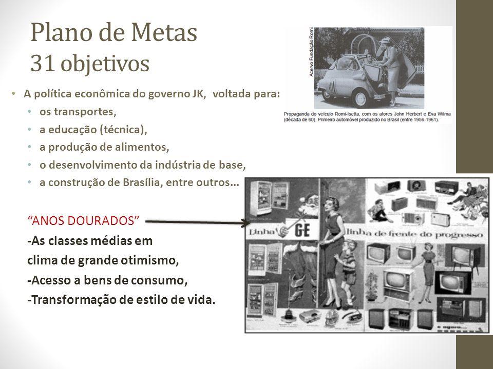 Plano de Metas 31 objetivos A política econômica do governo JK, voltada para: os transportes, a educação (técnica), a produção de alimentos, o desenvolvimento da indústria de base, a construção de Brasília, entre outros...