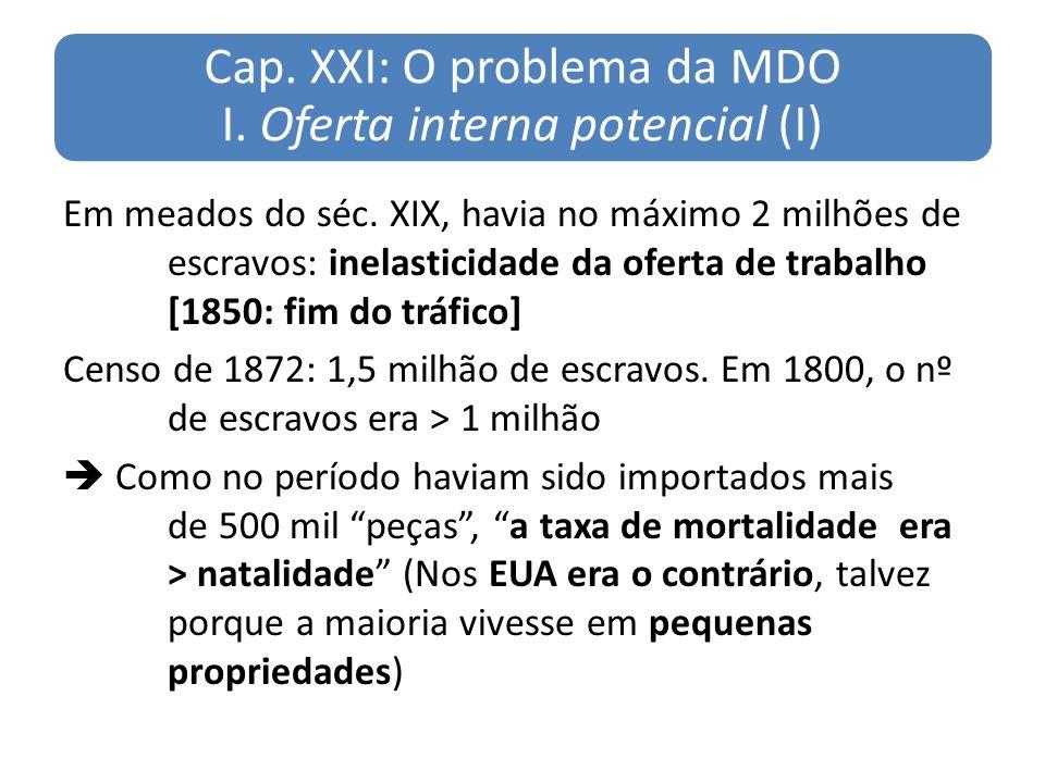 Cap. XXI: O problema da MDO I. Oferta interna potencial (I) Em meados do séc. XIX, havia no máximo 2 milhões de escravos: inelasticidade da oferta de