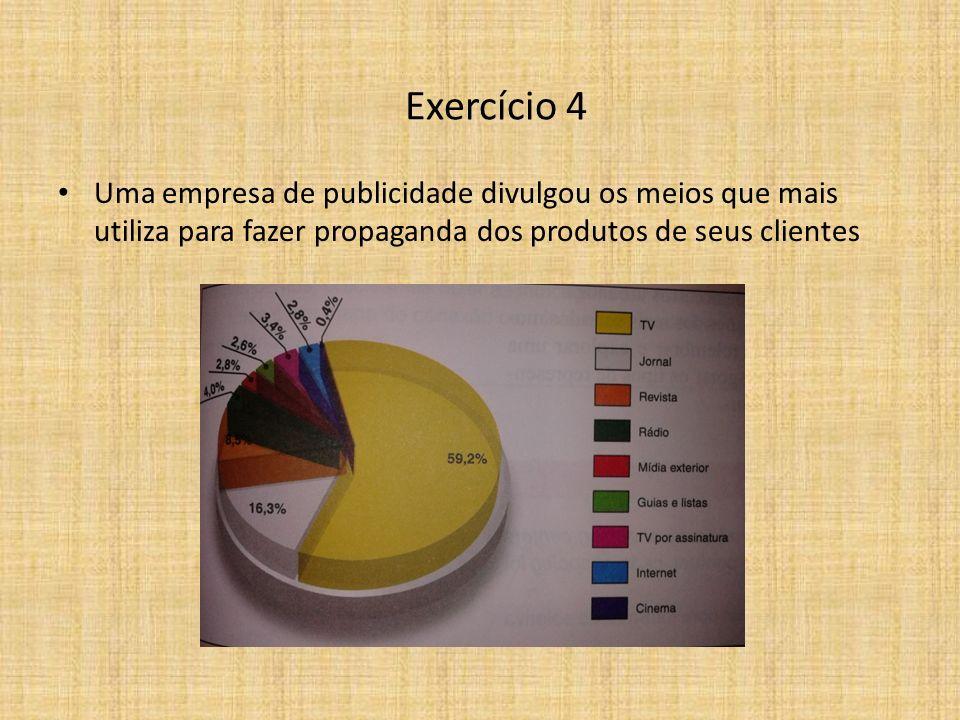 Uma empresa de publicidade divulgou os meios que mais utiliza para fazer propaganda dos produtos de seus clientes Exercício 4