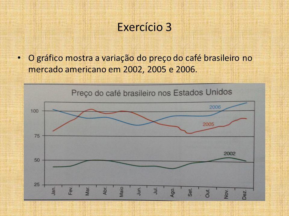 O gráfico mostra a variação do preço do café brasileiro no mercado americano em 2002, 2005 e 2006.