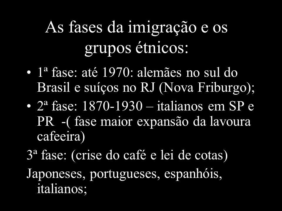 As fases da imigração e os grupos étnicos: 1ª fase: até 1970: alemães no sul do Brasil e suíços no RJ (Nova Friburgo); 2ª fase: 1870-1930 – italianos