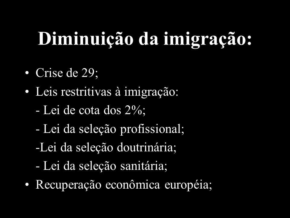 Diminuição da imigração: Crise de 29; Leis restritivas à imigração: - Lei de cota dos 2%; - Lei da seleção profissional; -Lei da seleção doutrinária;