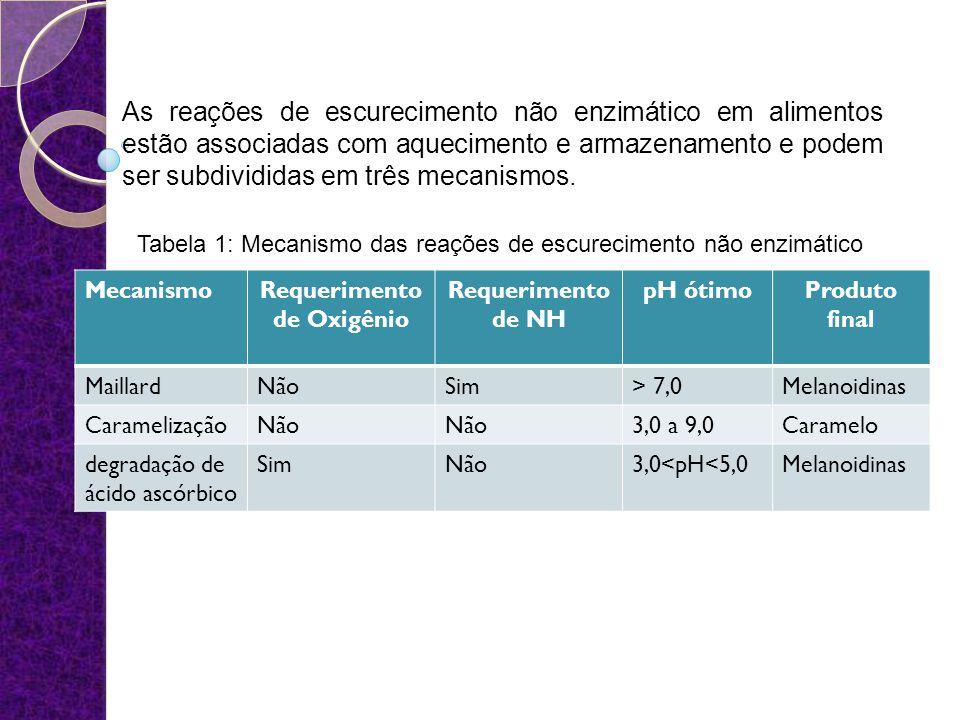 MecanismoRequerimento de Oxigênio Requerimento de NH pH ótimoProduto final MaillardNãoSim> 7,0Melanoidinas CaramelizaçãoNão 3,0 a 9,0Caramelo degradaç