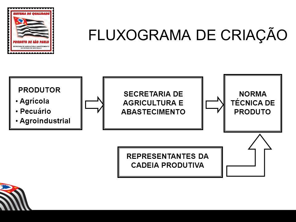 FLUXOGRAMA DE CRIAÇÃO PRODUTOR Agrícola Pecuário Agroindustrial SECRETARIA DE AGRICULTURA E ABASTECIMENTO NORMA TÉCNICA DE PRODUTO REPRESENTANTES DA C