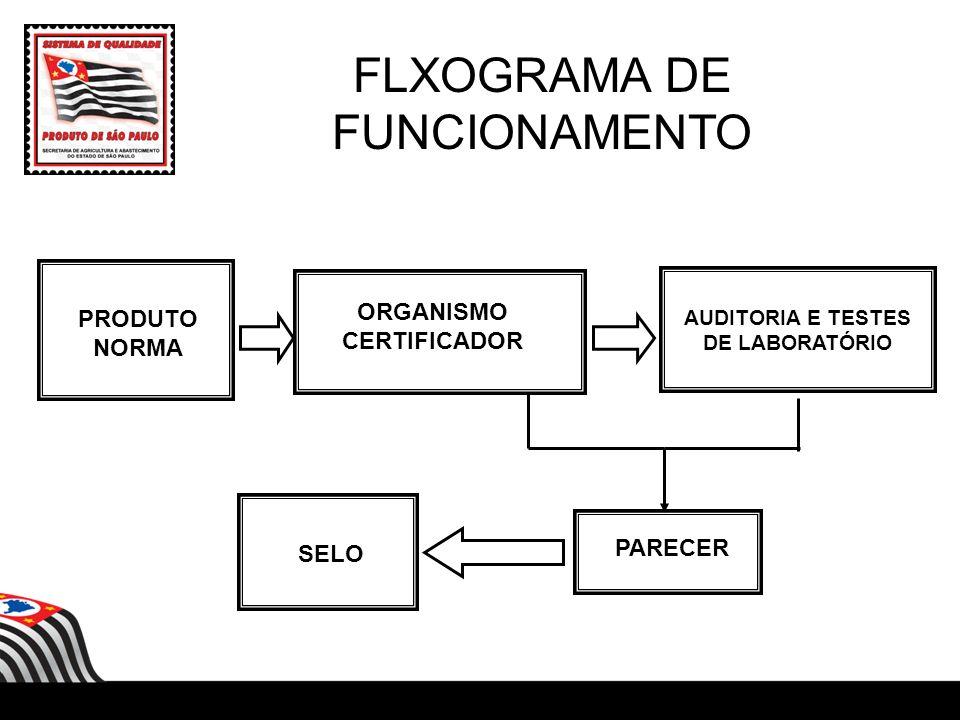 FLXOGRAMA DE FUNCIONAMENTO PRODUTO NORMA ORGANISMO CERTIFICADOR AUDITORIA E TESTES DE LABORATÓRIO PARECER SELO