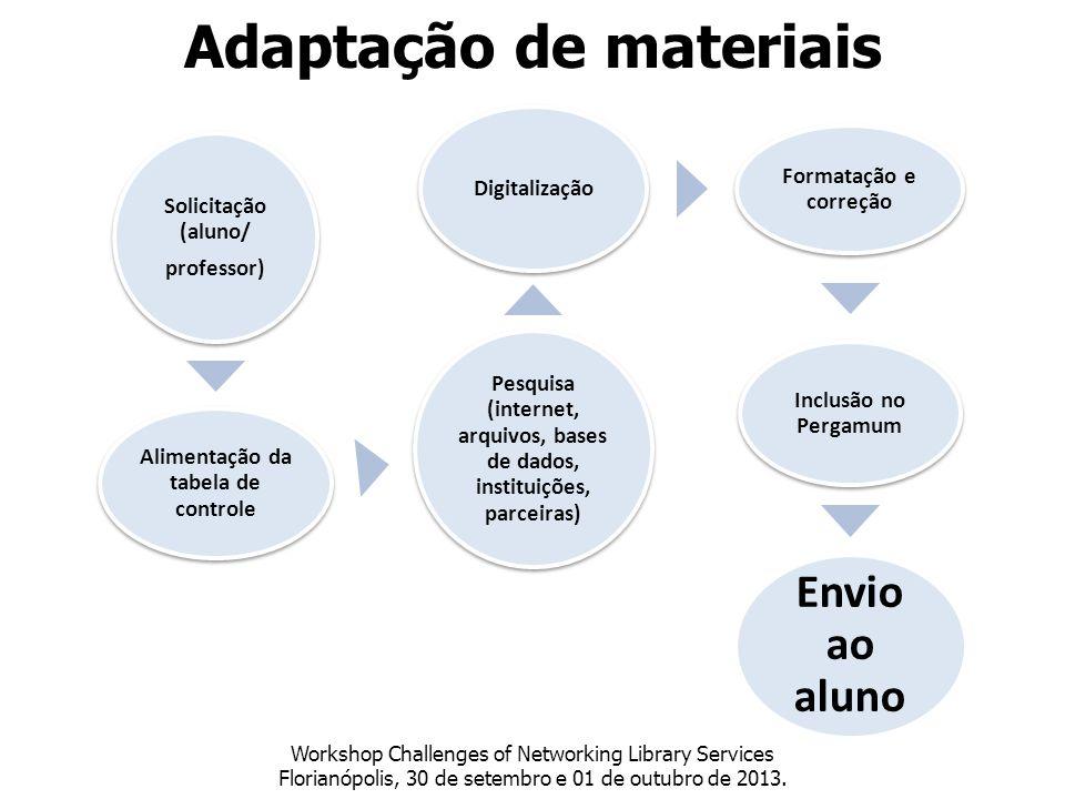 Adaptação de materiais Workshop Challenges of Networking Library Services Florianópolis, 30 de setembro e 01 de outubro de 2013. Solicitação (aluno/ p