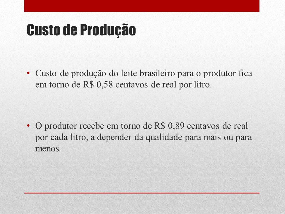 Custo de Produção Custo de produção do leite brasileiro para o produtor fica em torno de R$ 0,58 centavos de real por litro. O produtor recebe em torn