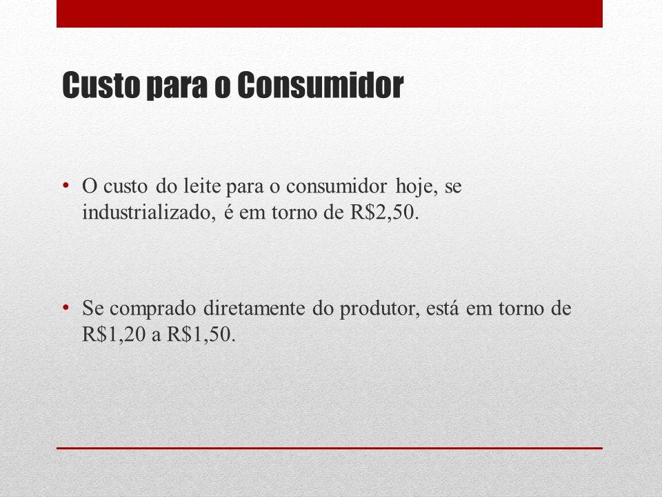 Custo para o Consumidor O custo do leite para o consumidor hoje, se industrializado, é em torno de R$2,50. Se comprado diretamente do produtor, está e