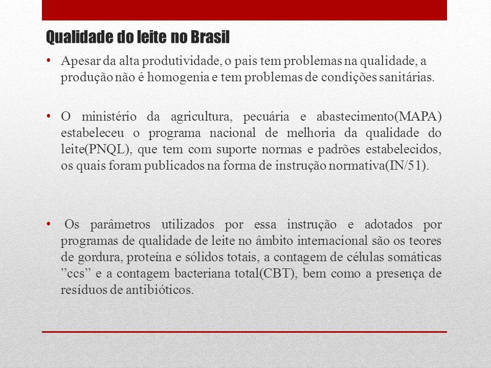 Qualidade do leite no Brasil Apesar da alta produtividade, o pais tem problemas na qualidade, a produção não é homogenia e tem problemas de condições sanitárias.
