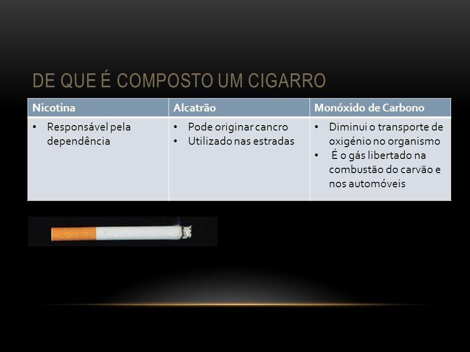 DE QUE É COMPOSTO UM CIGARRO NicotinaAlcatrãoMonóxido de Carbono Responsável pela dependência Pode originar cancro Utilizado nas estradas Diminui o tr